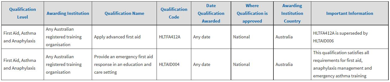 ACECQA Qualifications List